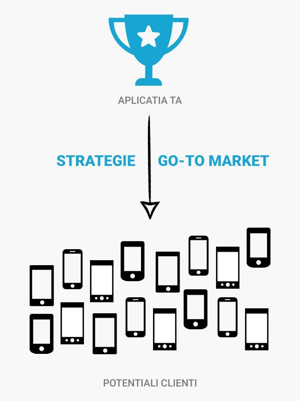 strategie distributie